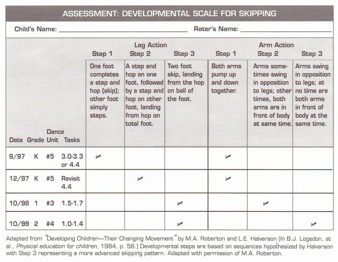 assessment-developmental-scale-for-skipping