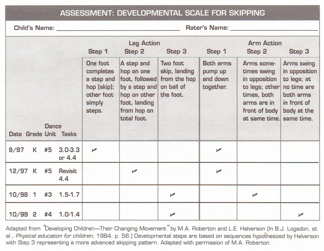 assessment-developmental-scale-for-skipping